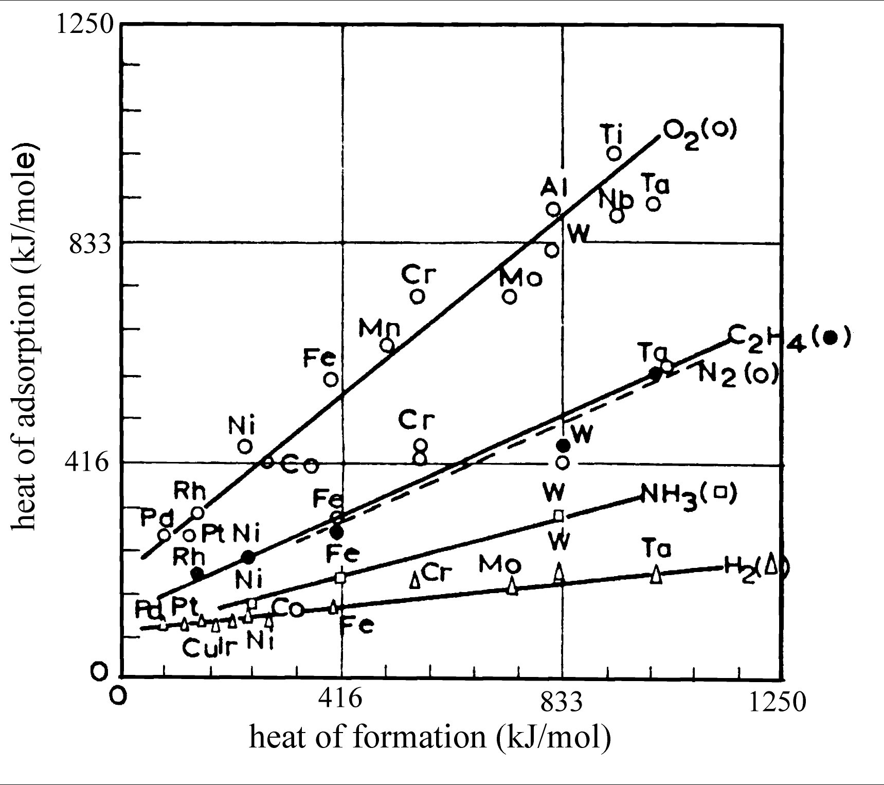 Gas-solid interaction - Gas adsorption energies versus metal oxide heat of formation