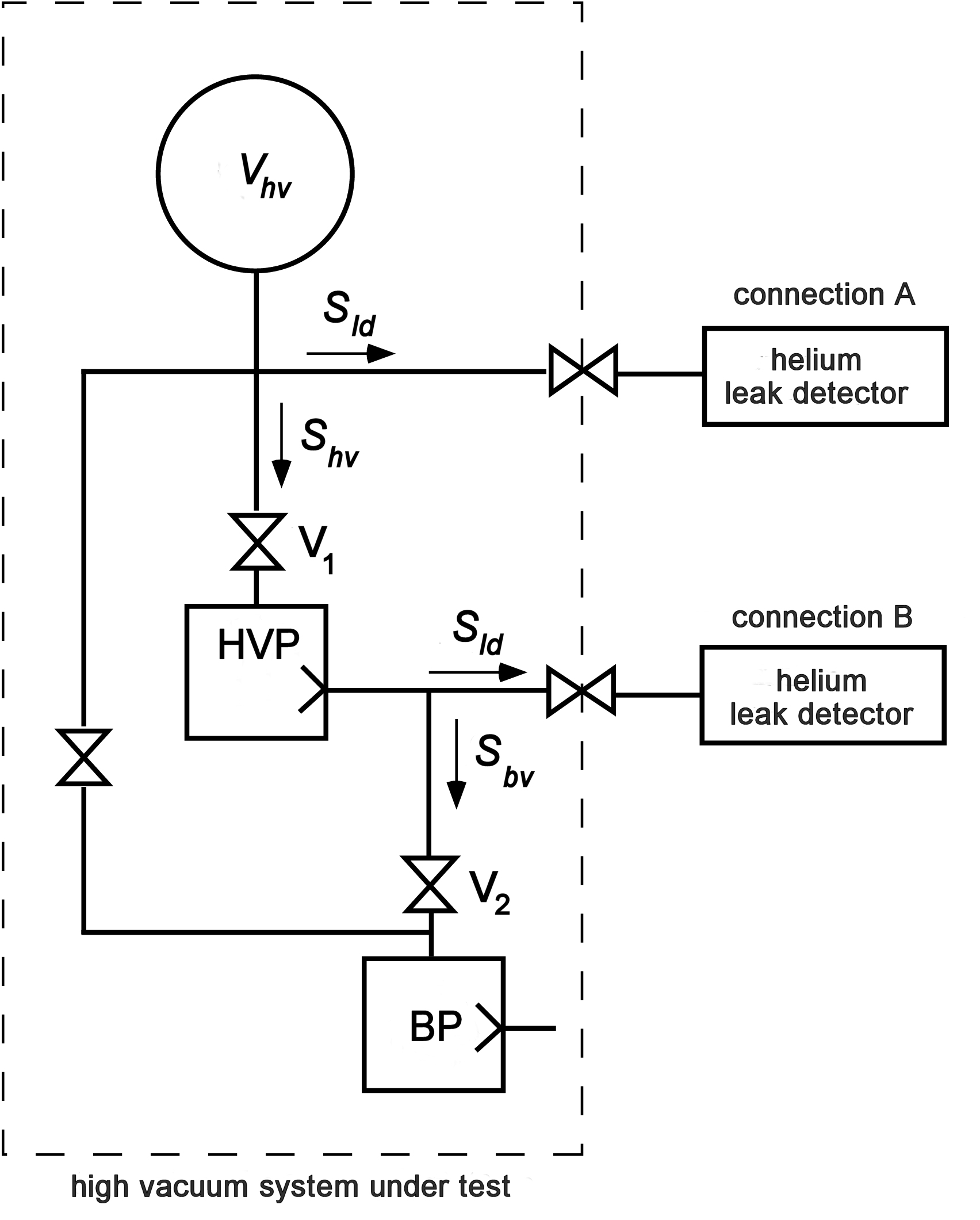 Leak detection - Helium leak detector connection options