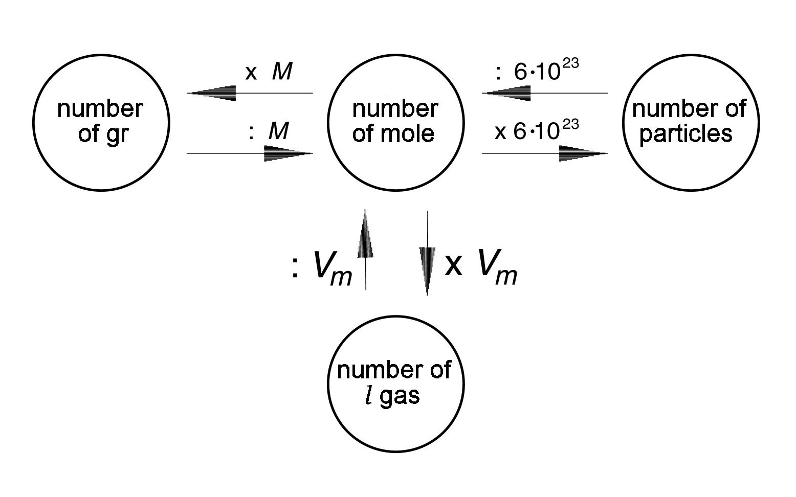 Basic concepts - Avogadro's scheme