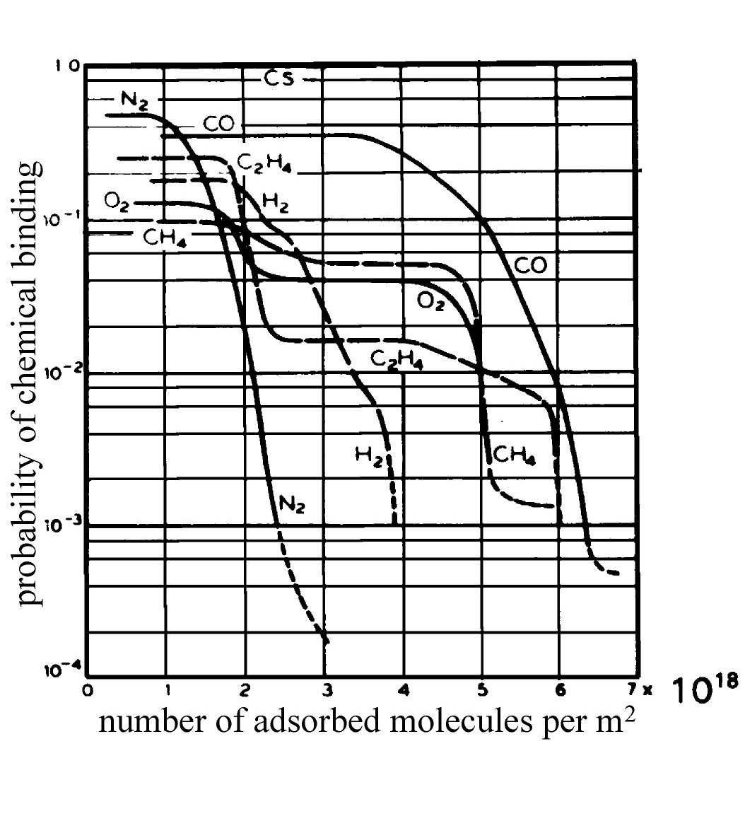 Gas-solid interaction - Stepwise decrease of chemical bond probability as a function of coverage