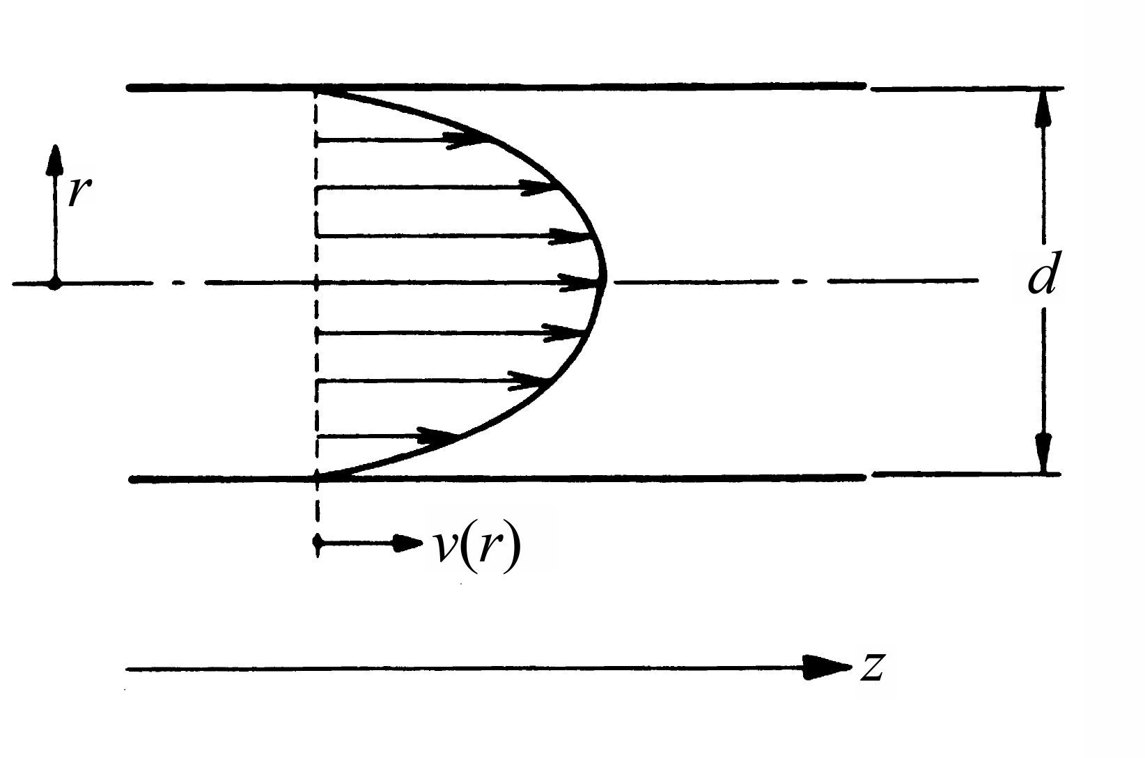 Flow of gases through tubes and orifices - Sketch of flow profile in a cylindrical tube