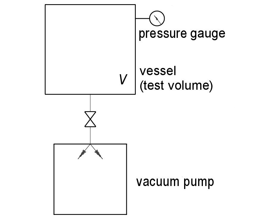 Measurements of pump properties - Setup pumping speed measurement according to the constant volume method