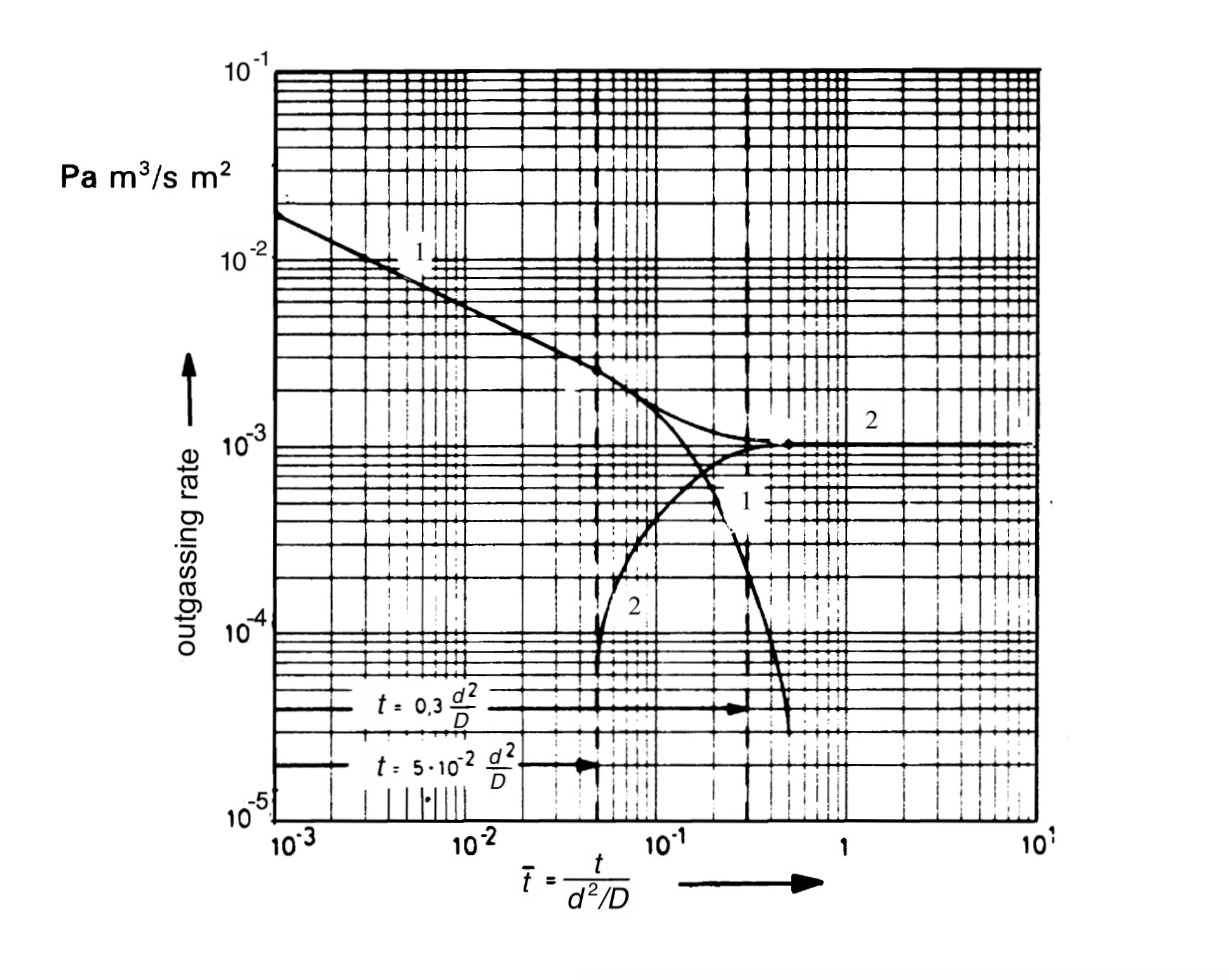 Gas-solid interaction - Desorption and permeation through a vacuum wall as a function of time