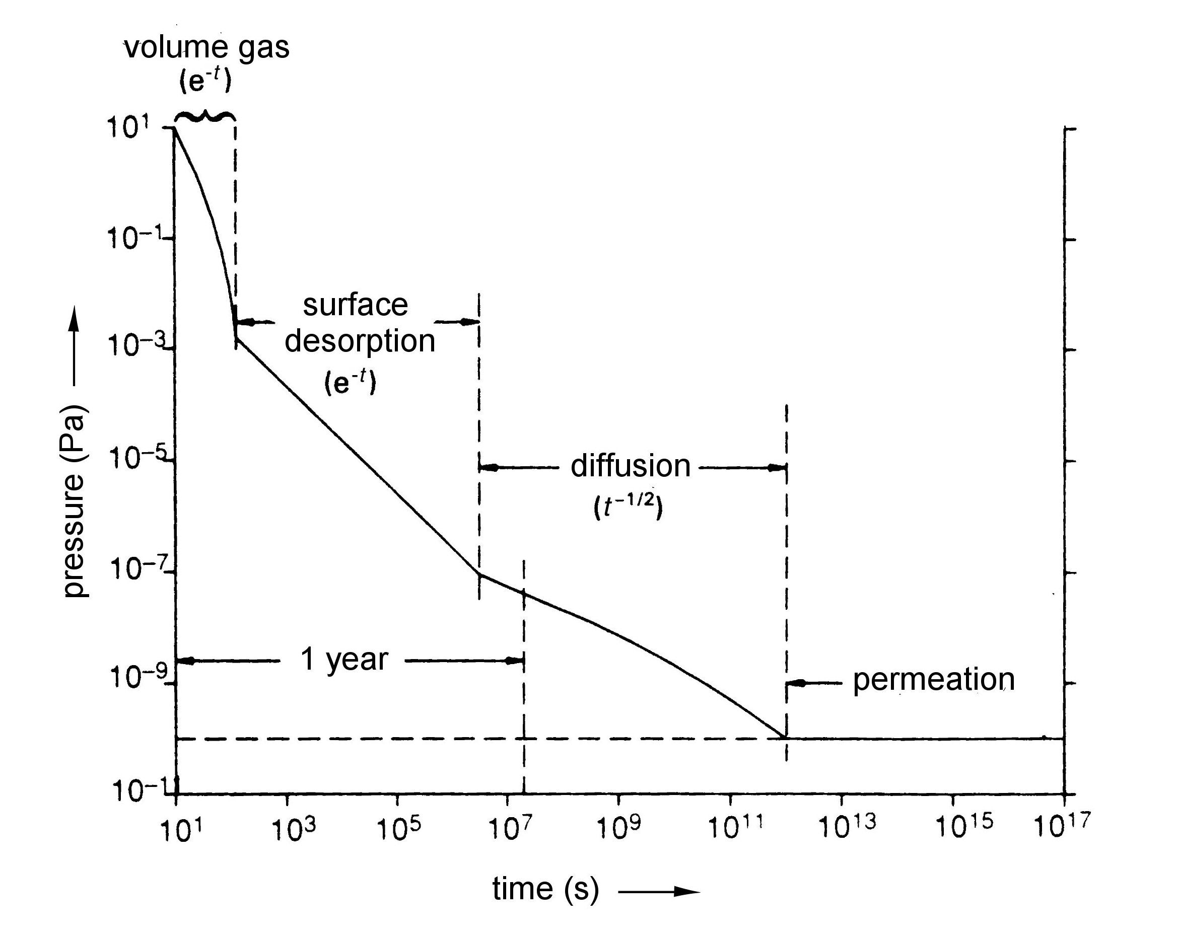 Gas-solid interaction - Schematic log-log curve of pressure vs time due to successive degassing processes