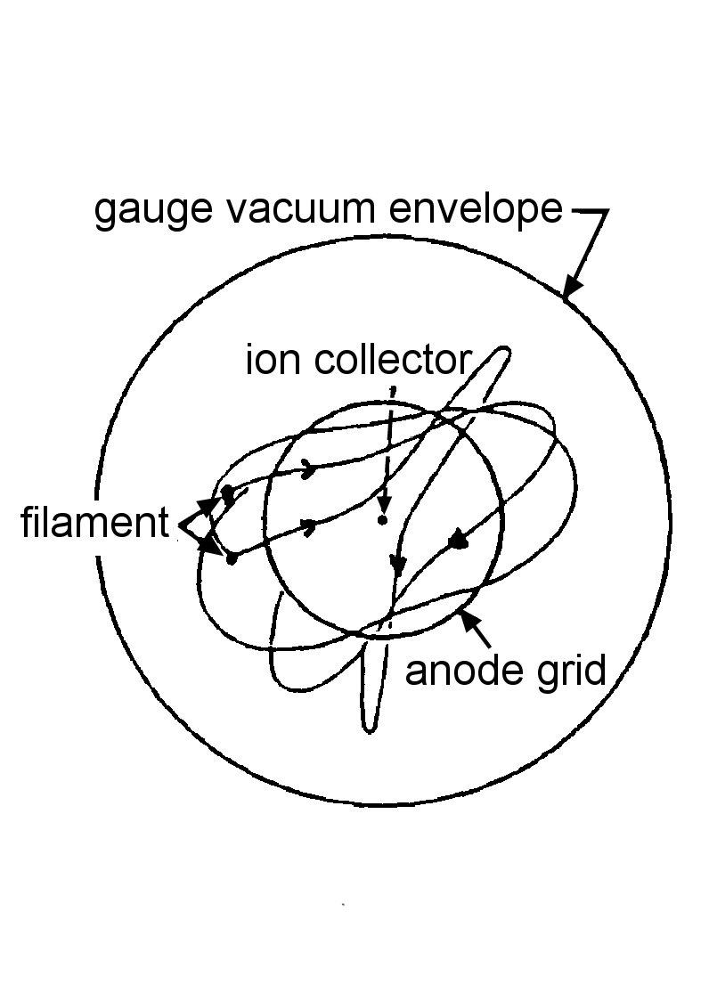 Pressure measurement - Bayard-Alpert gauge in cross section with sketched electron paths