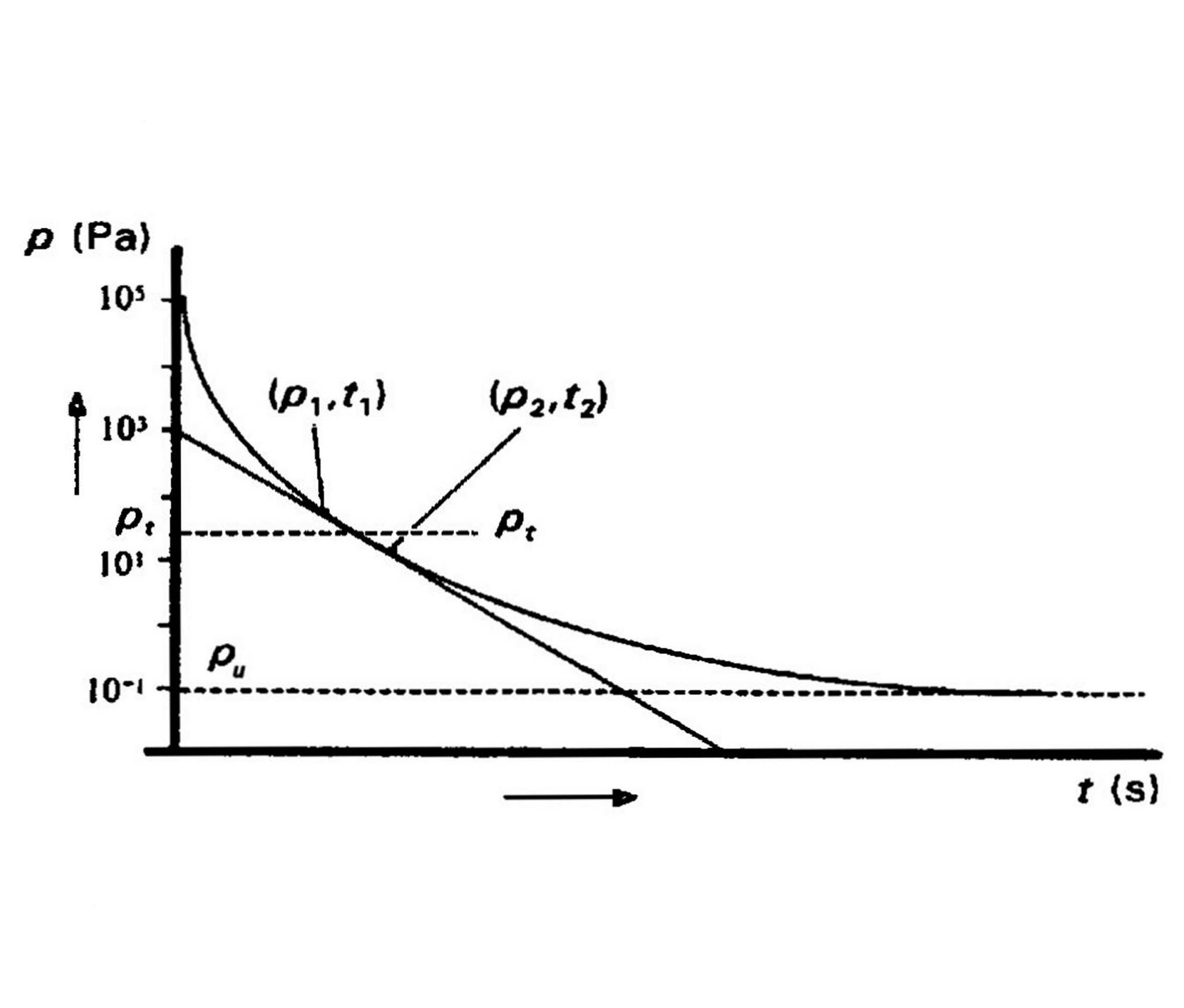 Measurements of pump properties - p(t) measurement to derive an S(p) curve